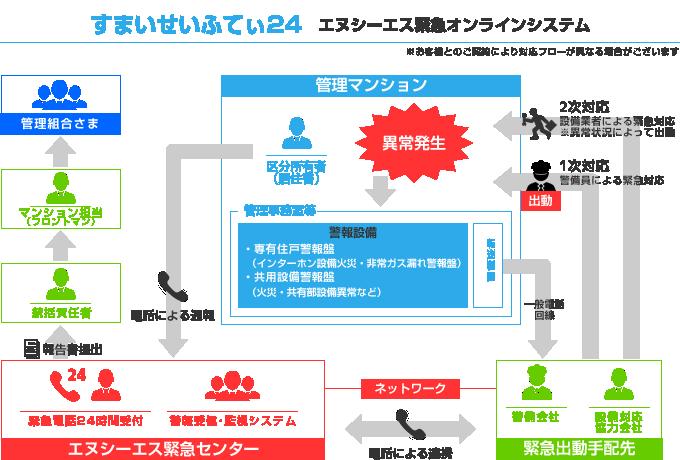 onlinesystem